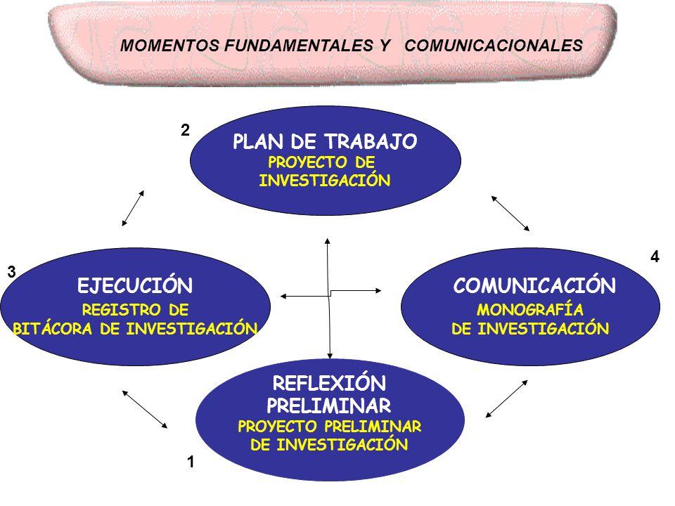 MOMENTOS FUNDAMENTALES Y COMUNICACIONALES BITÁCORA DE INVESTIGACIÓN