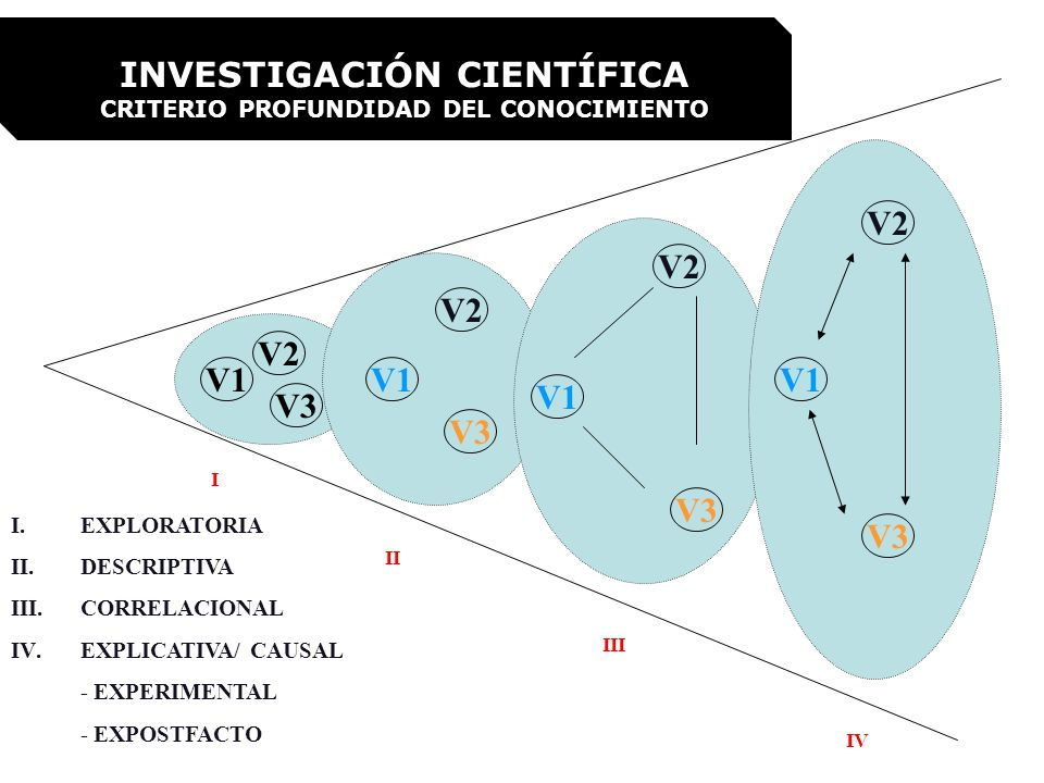 INVESTIGACIÓN CIENTÍFICA CRITERIO PROFUNDIDAD DEL CONOCIMIENTO