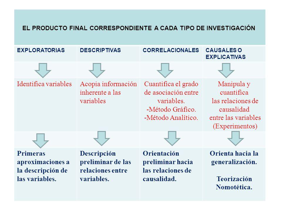 Teorización Nomotética.