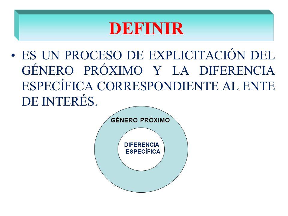 DEFINIR ES UN PROCESO DE EXPLICITACIÓN DEL GÉNERO PRÓXIMO Y LA DIFERENCIA ESPECÍFICA CORRESPONDIENTE AL ENTE DE INTERÉS.