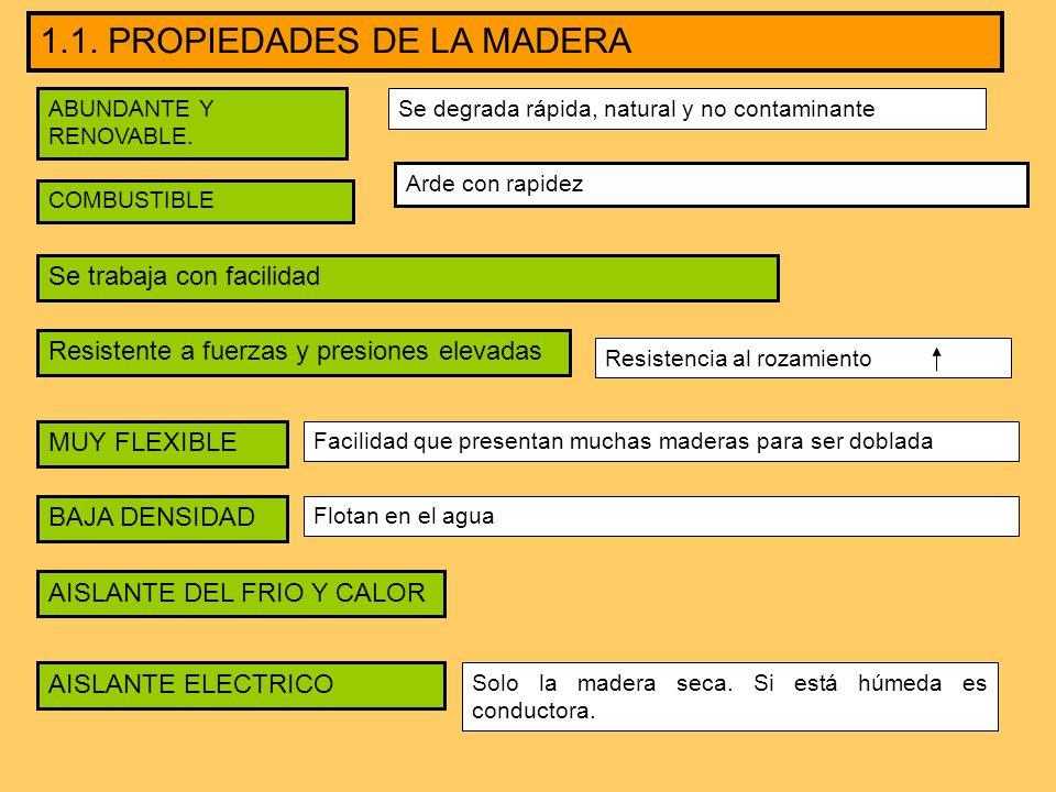 Tema 5 la madera y sus derivados ppt video online - Propiedades de la madera ...