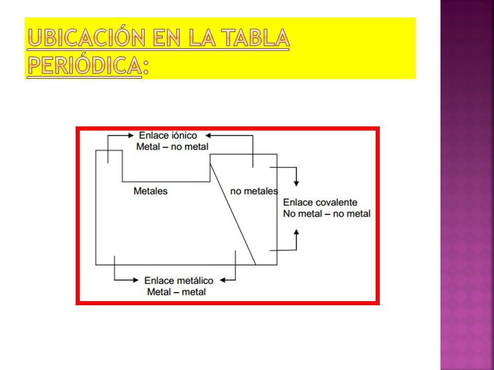 tabla periodica ubicacion de metales y no metales choice image tabla periodica ubicacion de metales y - Tabla Periodica Ubicacion No Metales