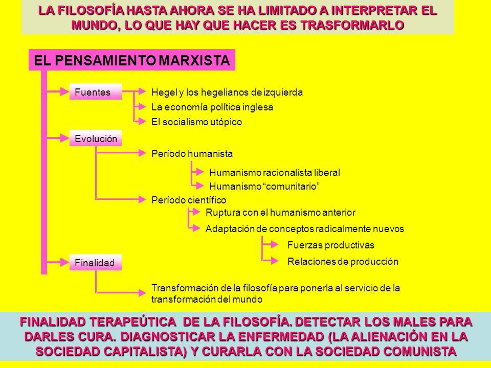 EL PENSAMIENTO MARXISTA