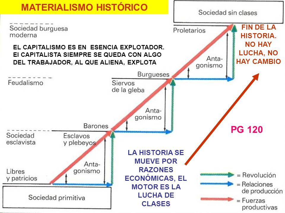 MATERIALISMO HISTÓRICO FIN DE LA HISTORIA. NO HAY LUCHA, NO HAY CAMBIO