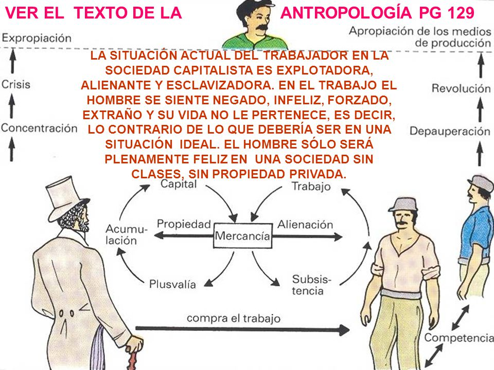 VER EL TEXTO DE LA ANTROPOLOGÍA PG 129