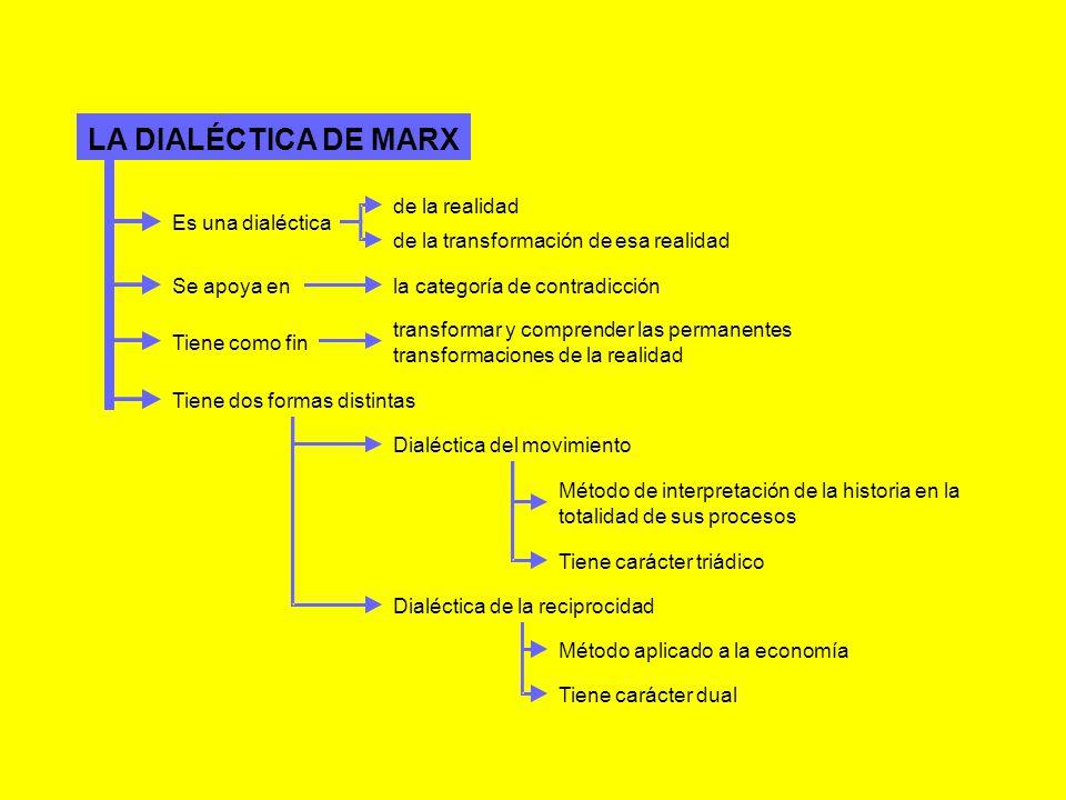 LA DIALÉCTICA DE MARX de la realidad Es una dialéctica