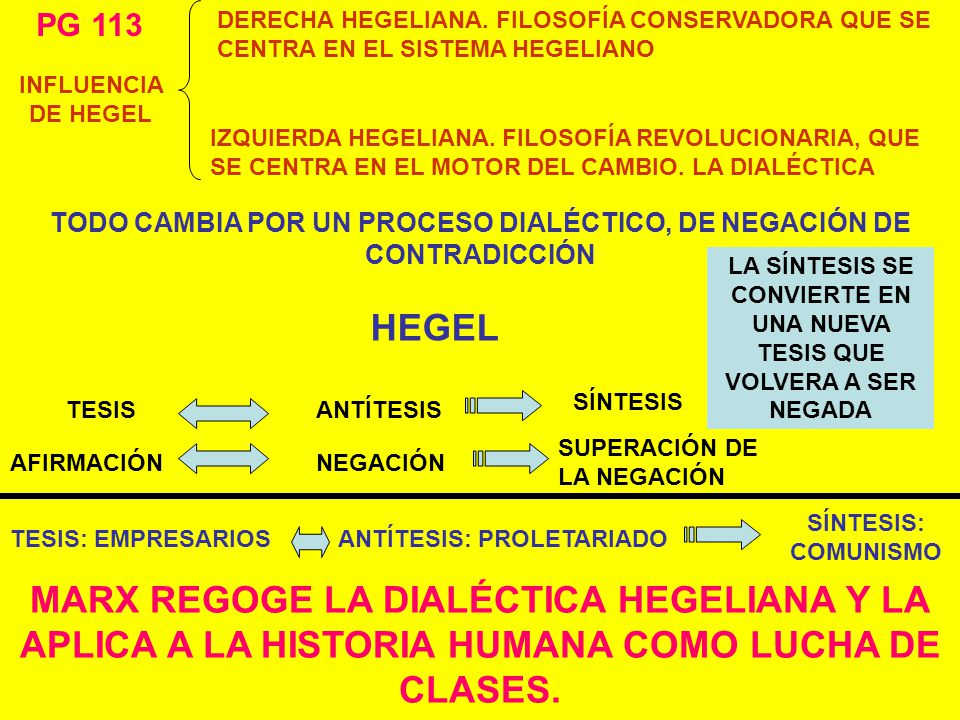 PG 113 DERECHA HEGELIANA. FILOSOFÍA CONSERVADORA QUE SE CENTRA EN EL SISTEMA HEGELIANO. INFLUENCIA DE HEGEL.