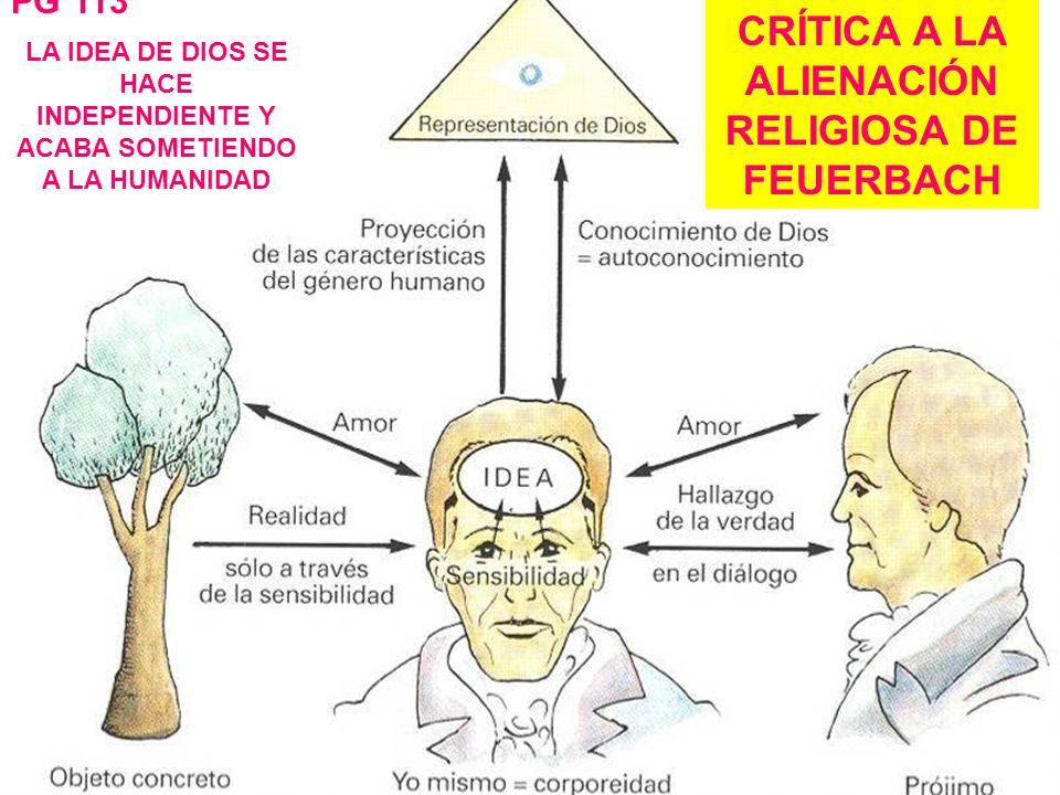 CRÍTICA A LA ALIENACIÓN RELIGIOSA DE FEUERBACH