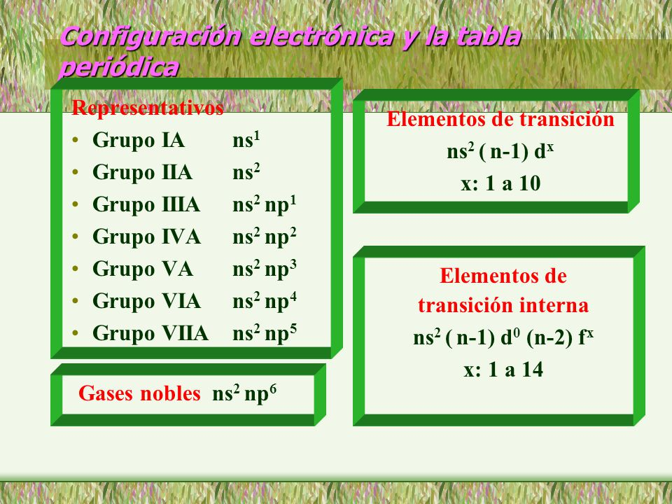 Tabla periodica grupo iva gallery periodic table and sample with energa y capacidad de los orbitales atmicos ppt video online configuracin electrnica y la tabla peridica urtaz Gallery