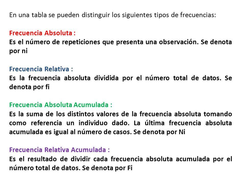 En una tabla se pueden distinguir los siguientes tipos de frecuencias: