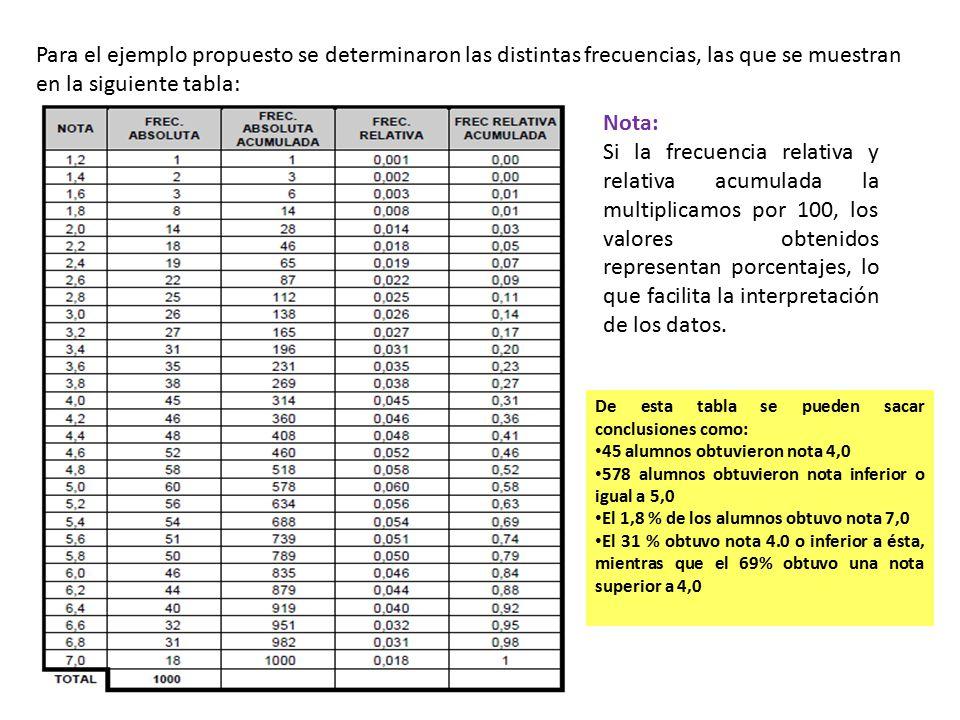 Para el ejemplo propuesto se determinaron las distintas frecuencias, las que se muestran en la siguiente tabla: