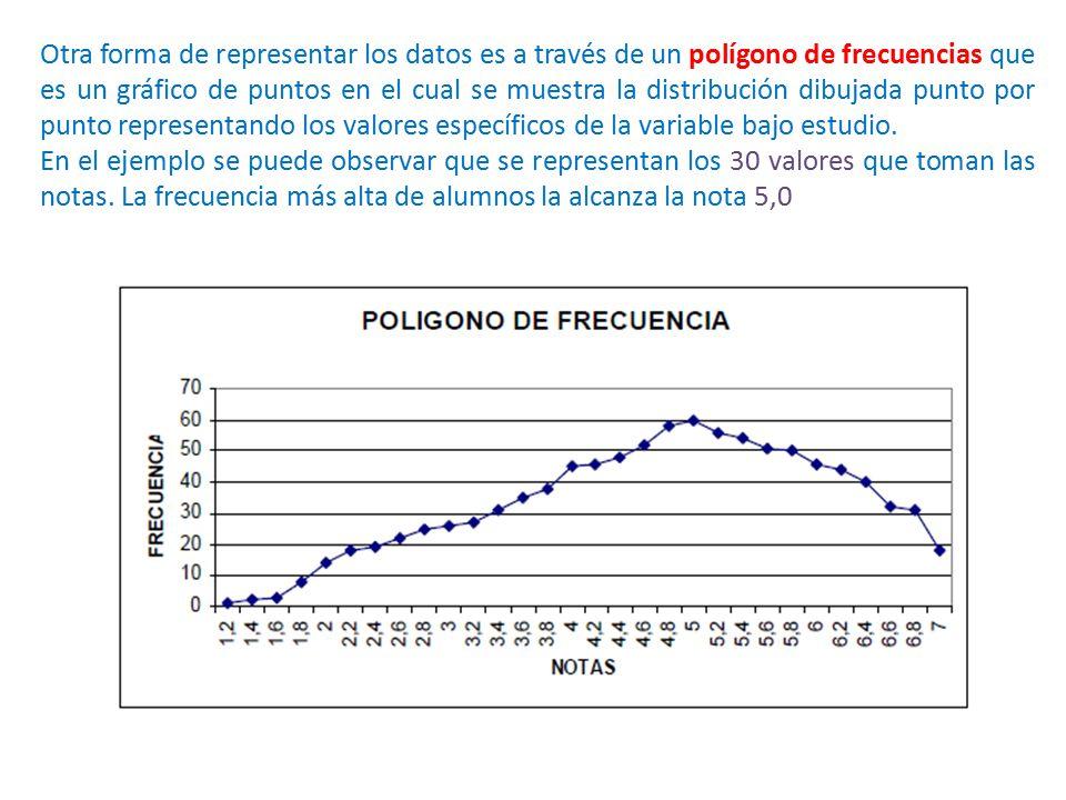 Otra forma de representar los datos es a través de un polígono de frecuencias que es un gráfico de puntos en el cual se muestra la distribución dibujada punto por punto representando los valores específicos de la variable bajo estudio.
