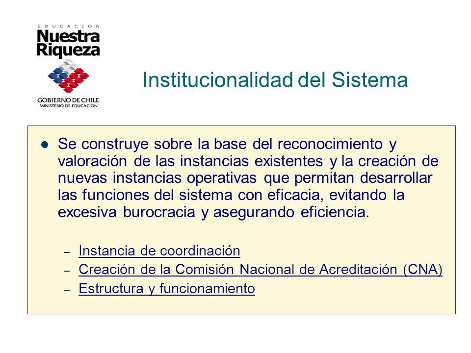 Institucionalidad del Sistema