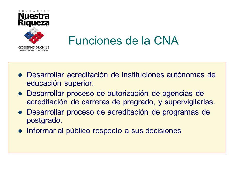 Funciones de la CNA Desarrollar acreditación de instituciones autónomas de educación superior.