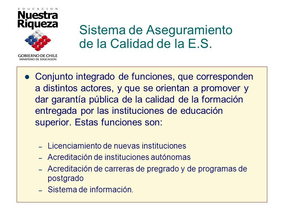 Sistema de Aseguramiento de la Calidad de la E.S.