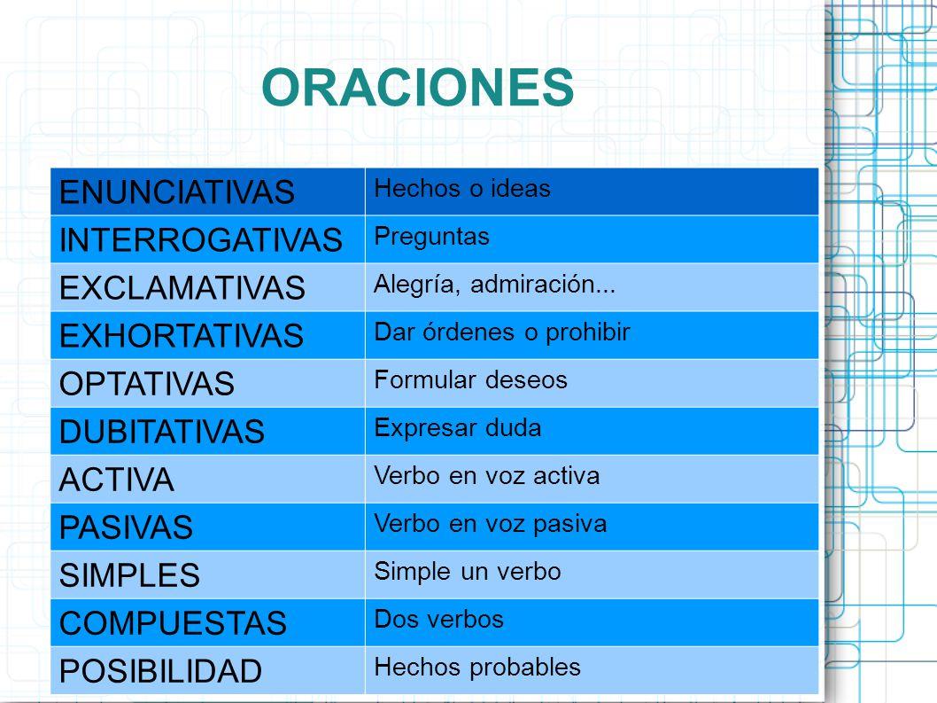ORACIONES ENUNCIATIVAS INTERROGATIVAS EXCLAMATIVAS EXHORTATIVAS