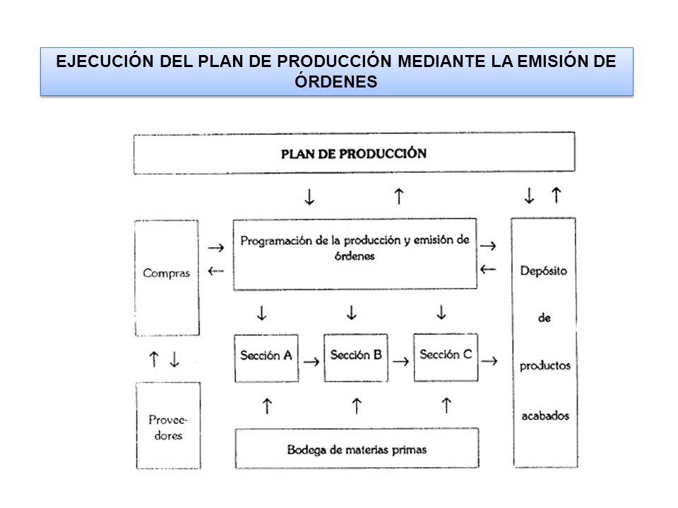 EJECUCIÓN DEL PLAN DE PRODUCCIÓN MEDIANTE LA EMISIÓN DE ÓRDENES
