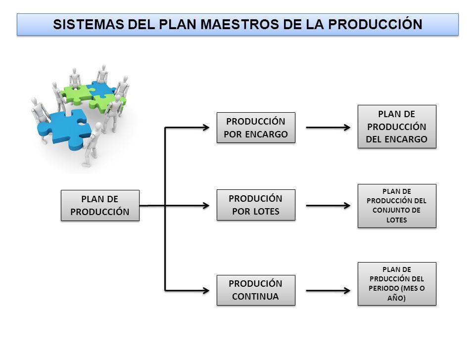 SISTEMAS DEL PLAN MAESTROS DE LA PRODUCCIÓN