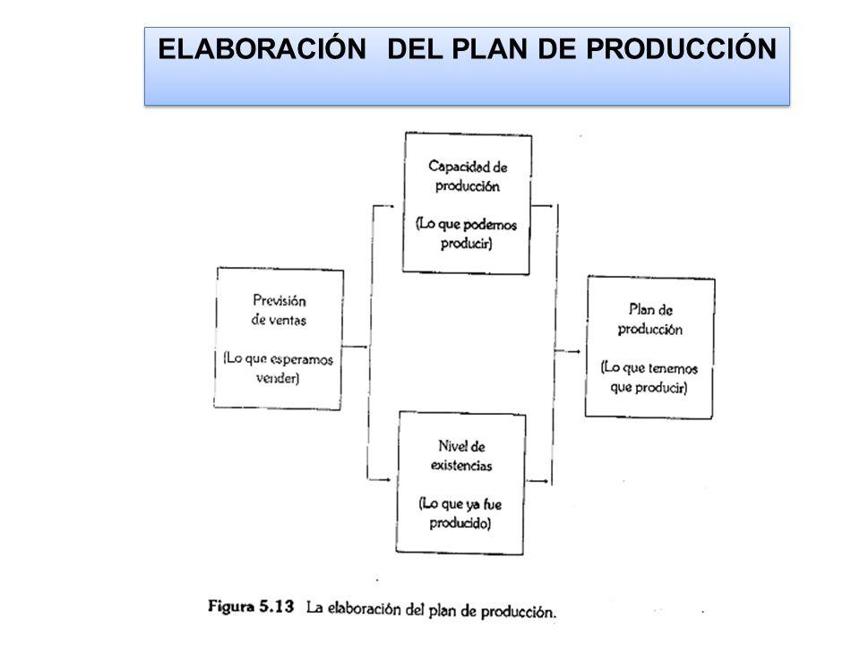 ELABORACIÓN DEL PLAN DE PRODUCCIÓN