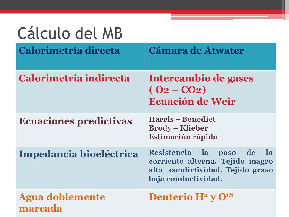 Cálculo del MB Calorimetría directa Cámara de Atwater