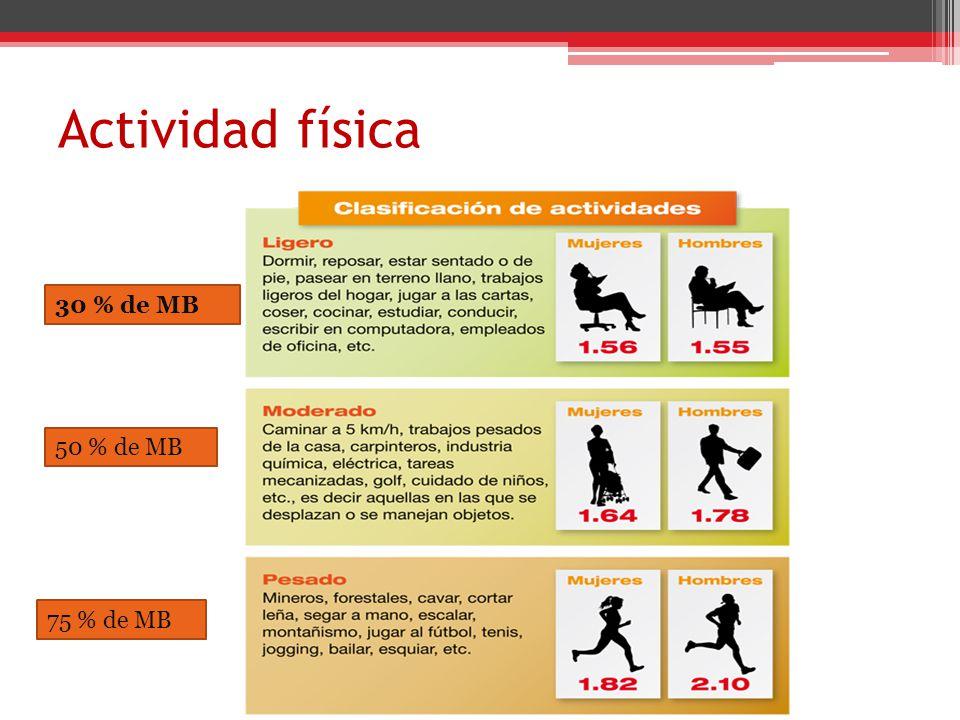 Actividad física 30 % de MB 50 % de MB 75 % de MB 75 % de MB