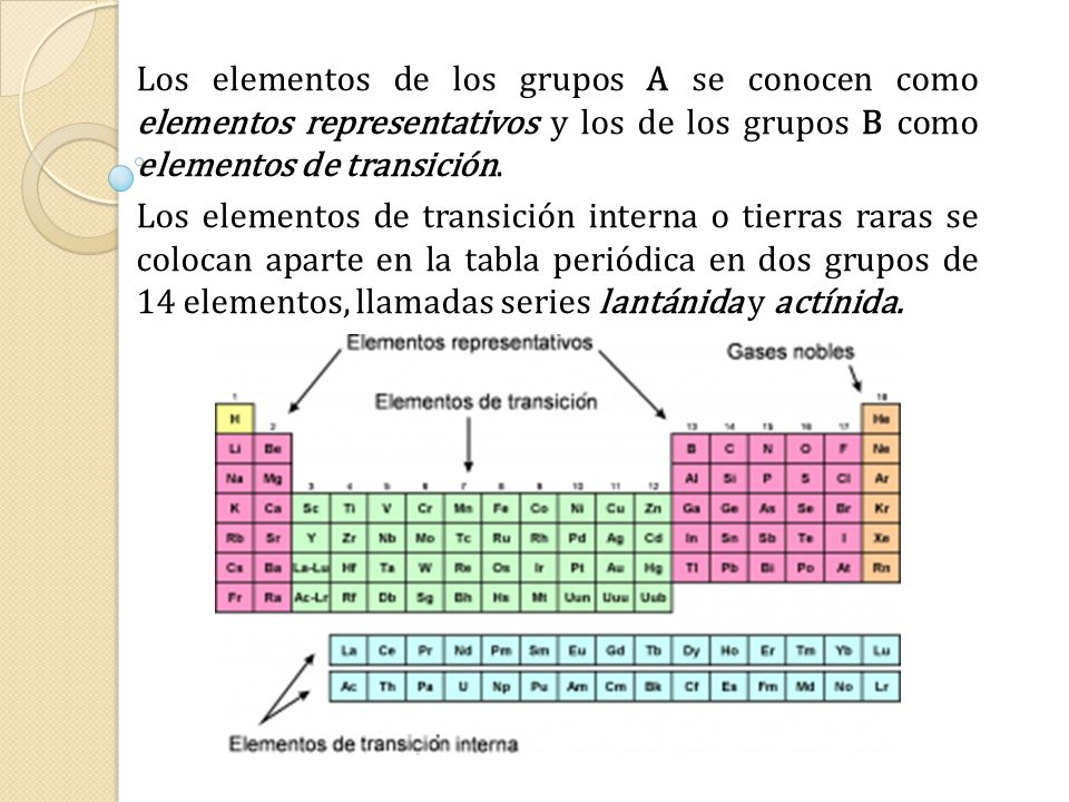 Clasificaciones peridicas iniciales ppt descargar los elementos de los grupos a se conocen como elementos representativos y los de los grupos 16 la tabla peridica urtaz Images
