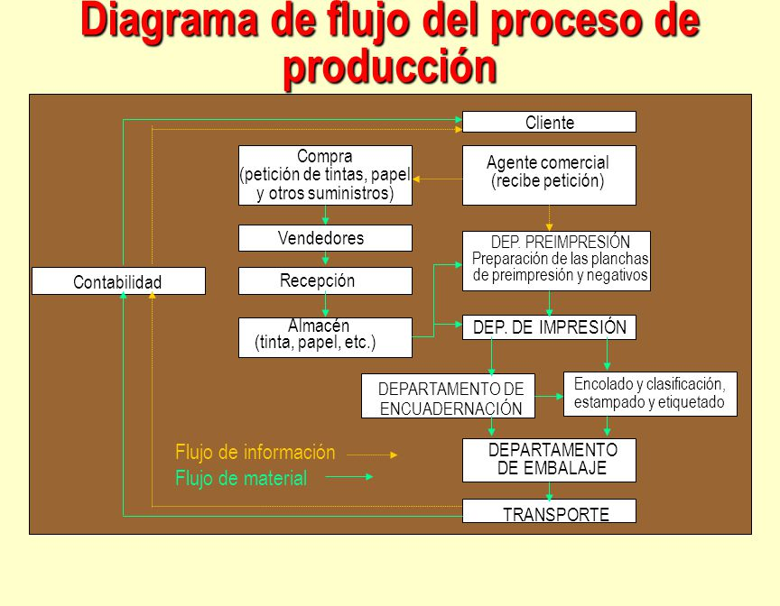 Direcci n de la producci n decisiones estrat gicas for Descripcion del proceso de produccion