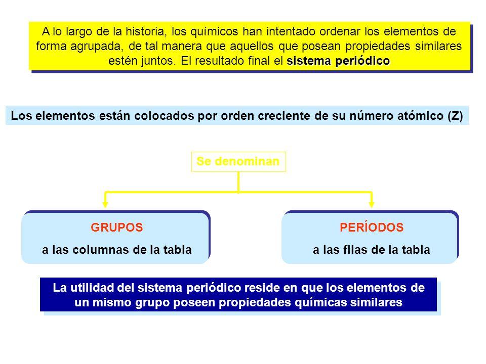 a las columnas de la tabla - Tabla Periodica Elementos De Un Mismo Grupo