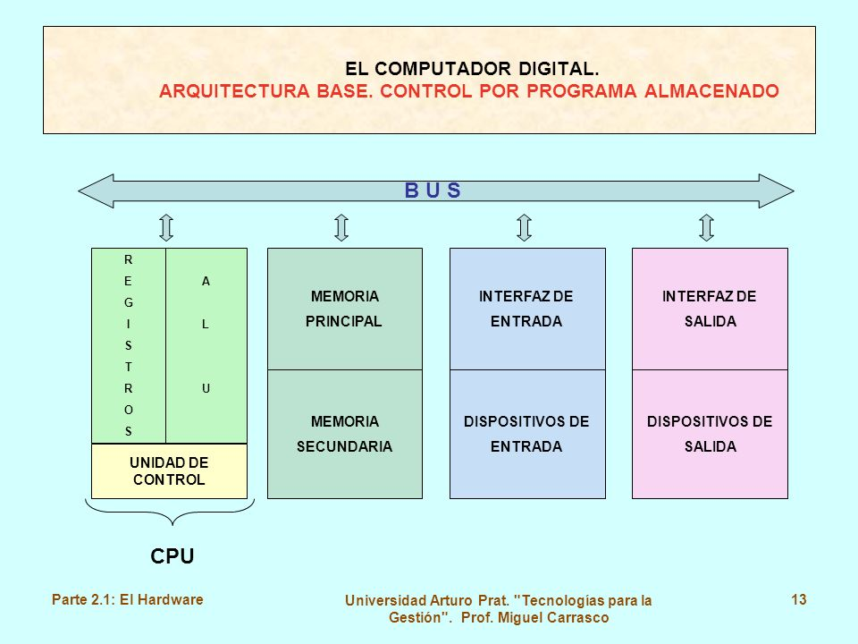 EL COMPUTADOR DIGITAL. ARQUITECTURA BASE