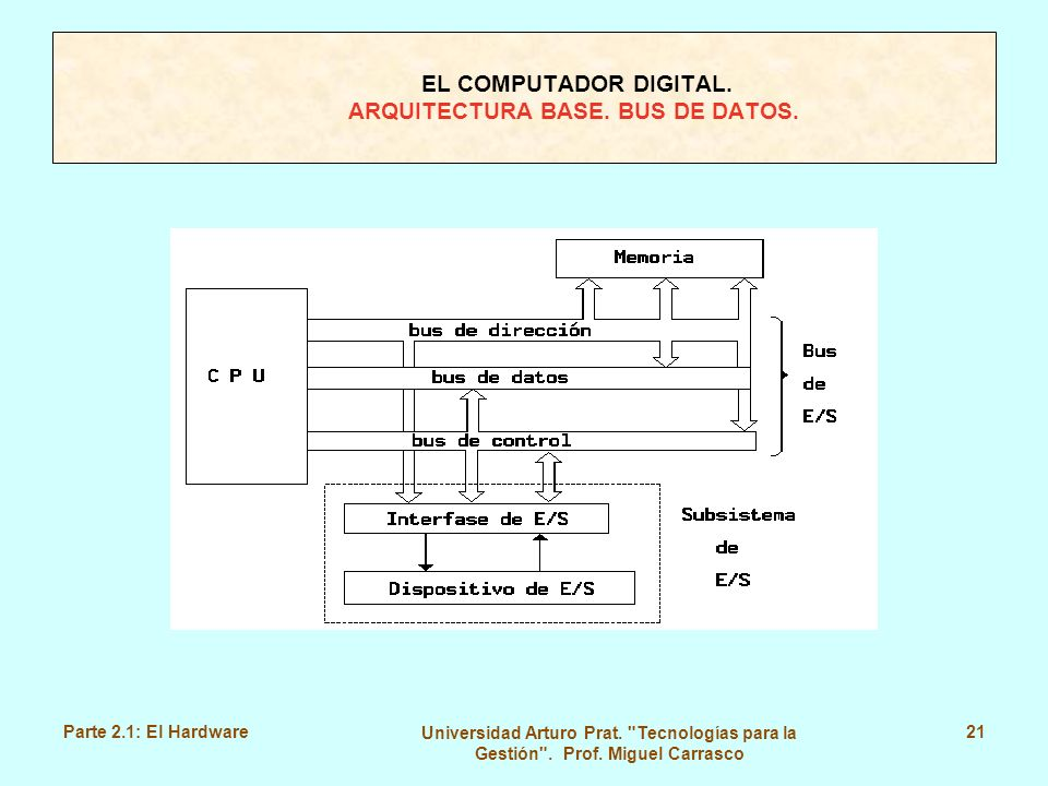EL COMPUTADOR DIGITAL. ARQUITECTURA BASE. BUS DE DATOS.