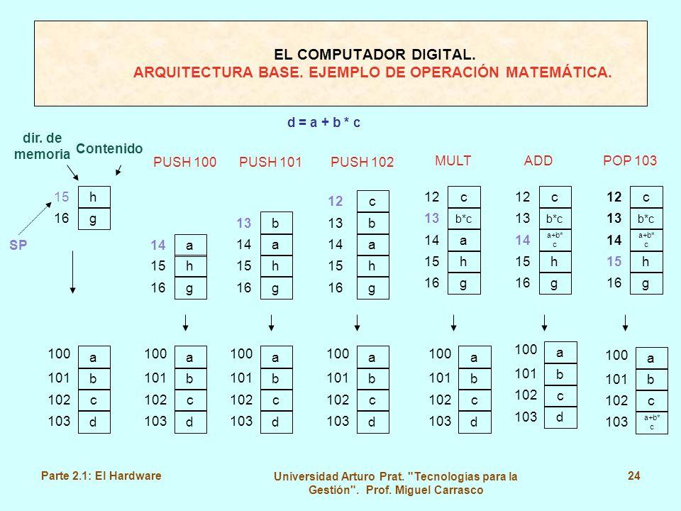 d = a + b * c dir. de memoria Contenido 12 12 13 13 13 14 14 SP 14 15