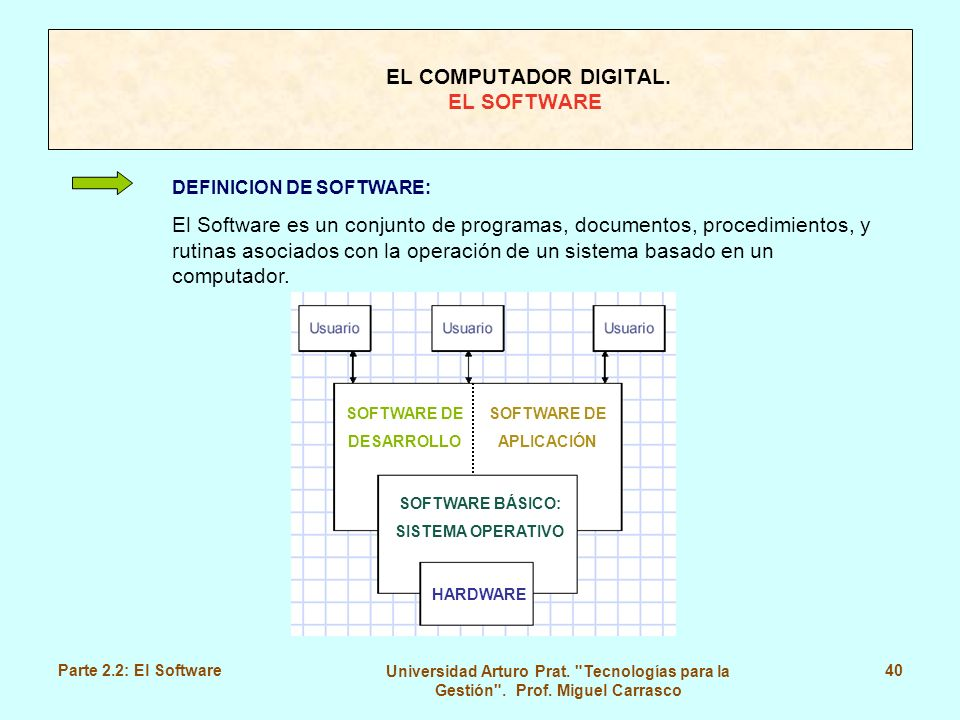 EL COMPUTADOR DIGITAL. EL SOFTWARE