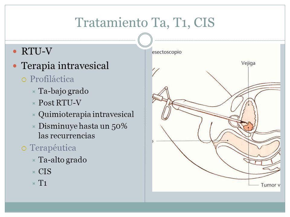 Tratamiento Ta, T1, CIS RTU-V Terapia intravesical Profiláctica