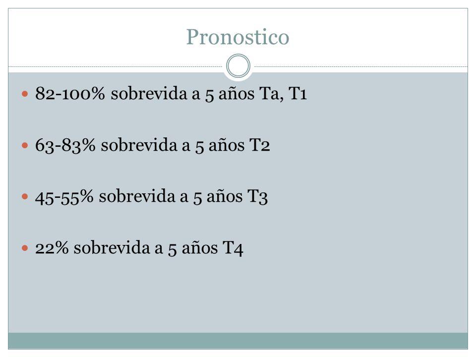 Pronostico 82-100% sobrevida a 5 años Ta, T1