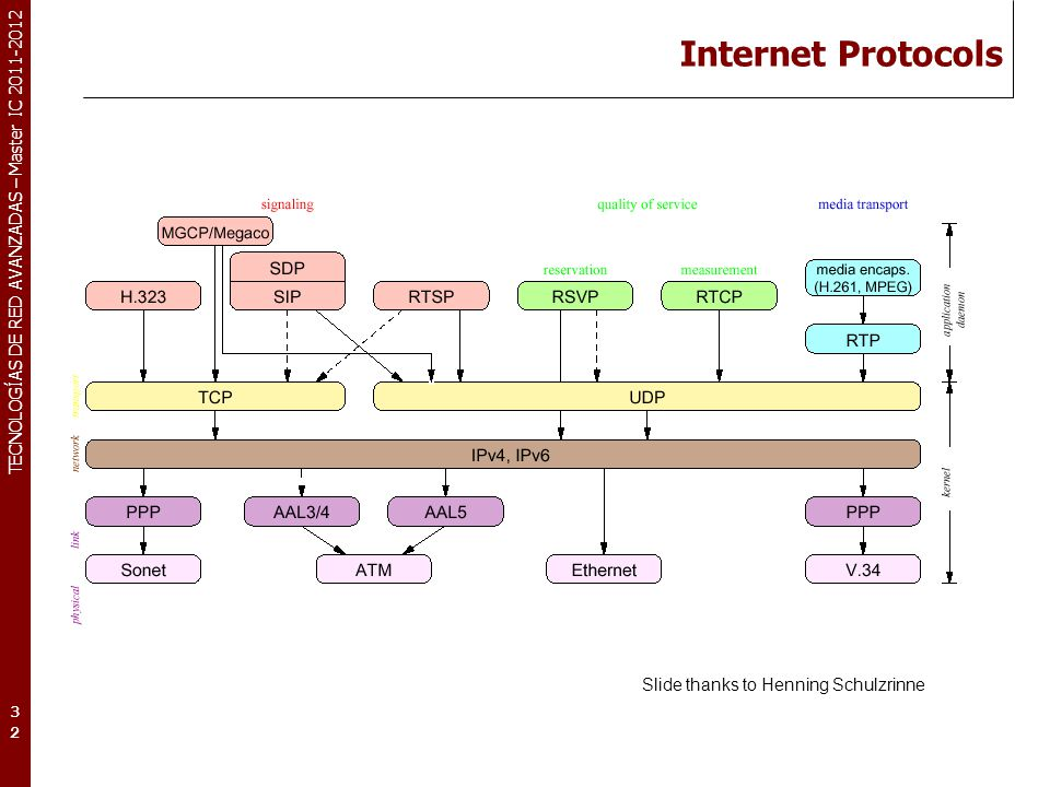 internet protocols This definition explains the meaning of tcp/ip, transmission control protocol/internet protocol, the communications suite used to transmit data on the internet.