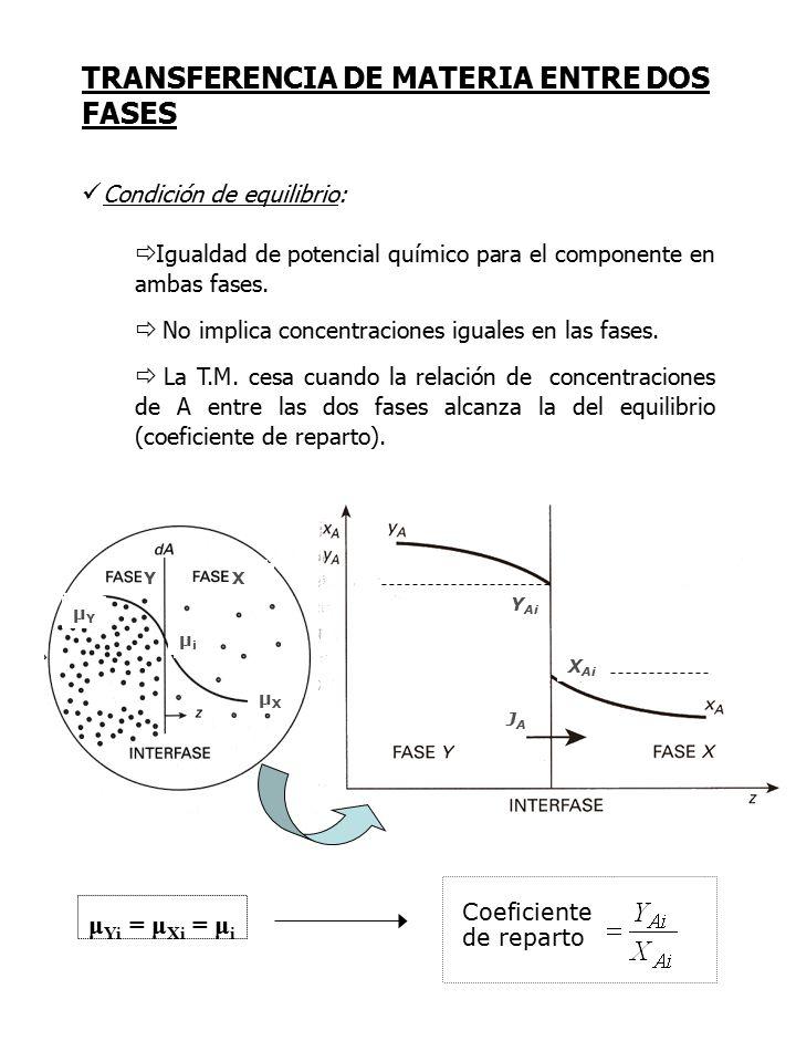 TRANSFERENCIA DE MATERIA ENTRE DOS FASES