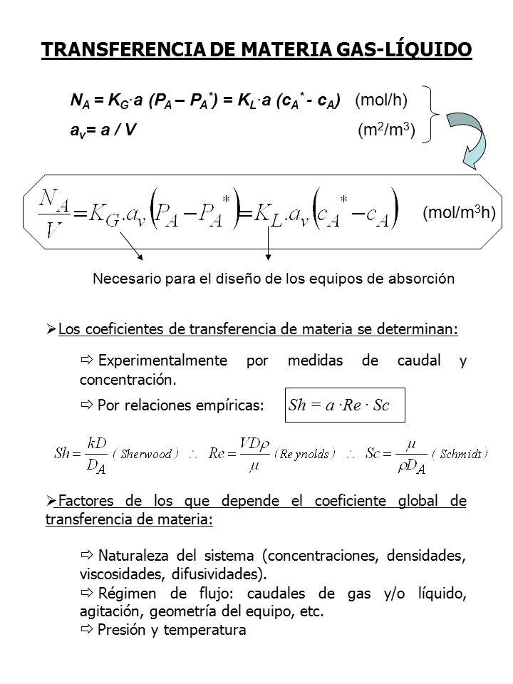 TRANSFERENCIA DE MATERIA GAS-LÍQUIDO