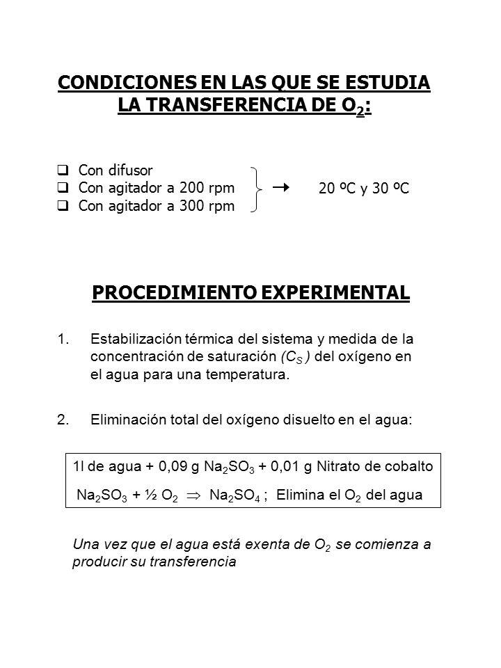 CONDICIONES EN LAS QUE SE ESTUDIA LA TRANSFERENCIA DE O2: