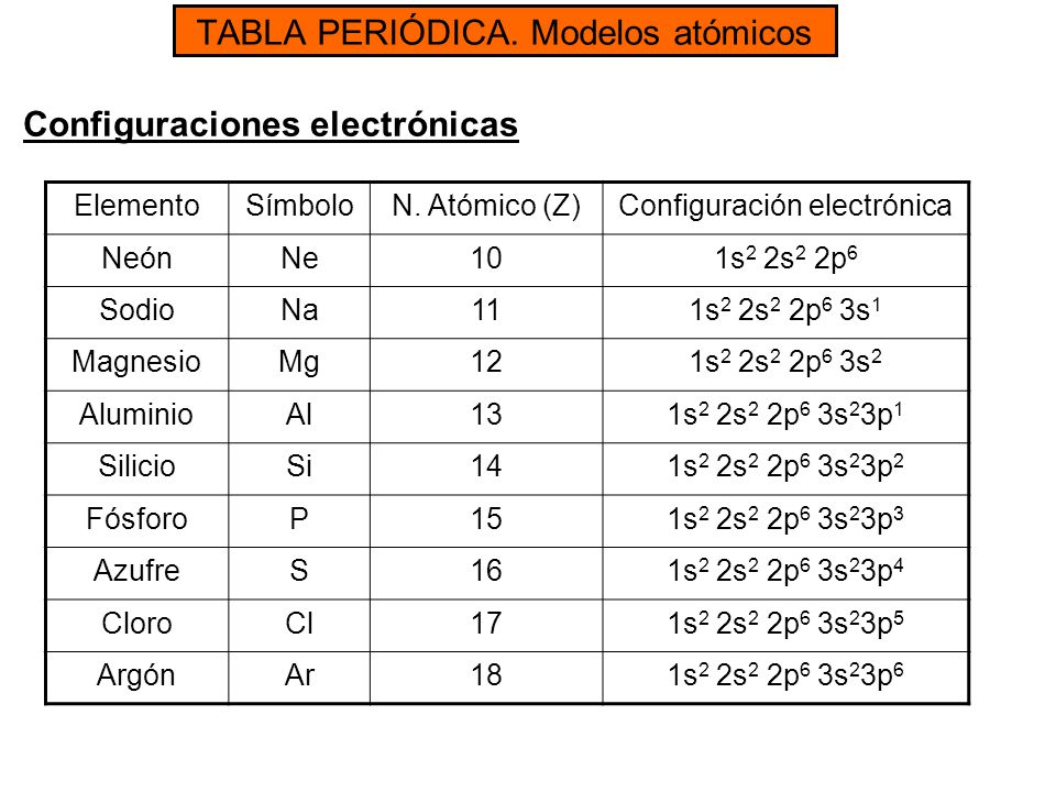 Tabla peridica modelos atmicos ppt video online descargar 13 tabla peridica urtaz Image collections
