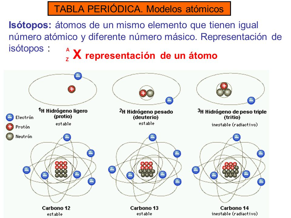Tabla peridica modelos atmicos ppt video online descargar 6 tabla peridica urtaz Choice Image