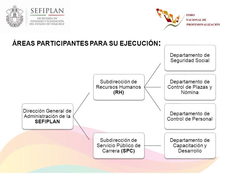 ÁREAS PARTICIPANTES PARA SU EJECUCIÓN:
