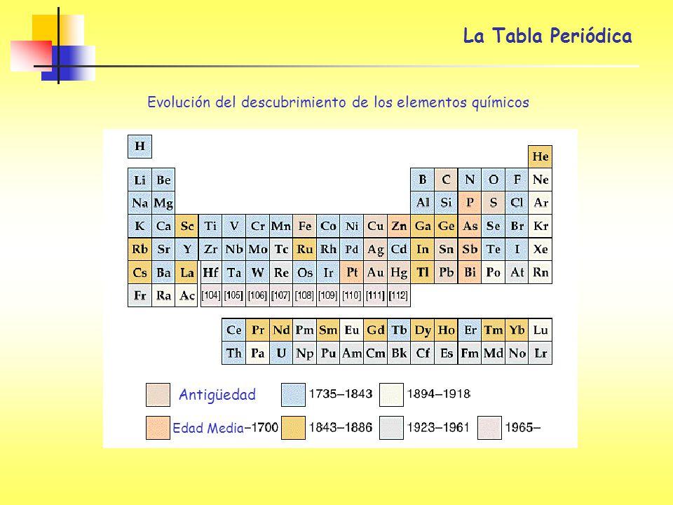 Sesin 5 sistema peridico clasificacin de los elementos metales 2 la tabla peridica evolucin del descubrimiento de los elementos qumicos antigedad edad media urtaz Images
