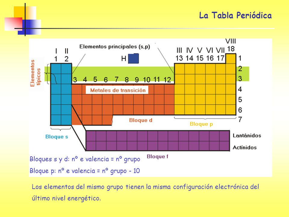 la tabla peridica bloques s y d n e valencia n grupo - Tabla Periodica Valencias Metales Y No Metales