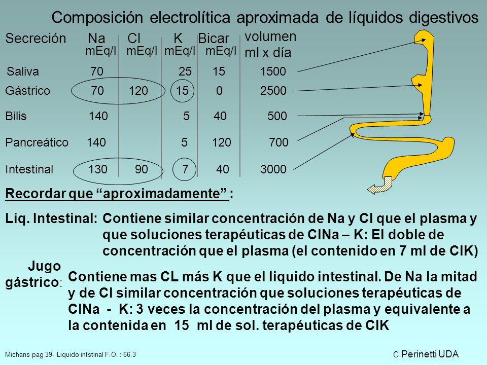Composición electrolítica aproximada de líquidos digestivos
