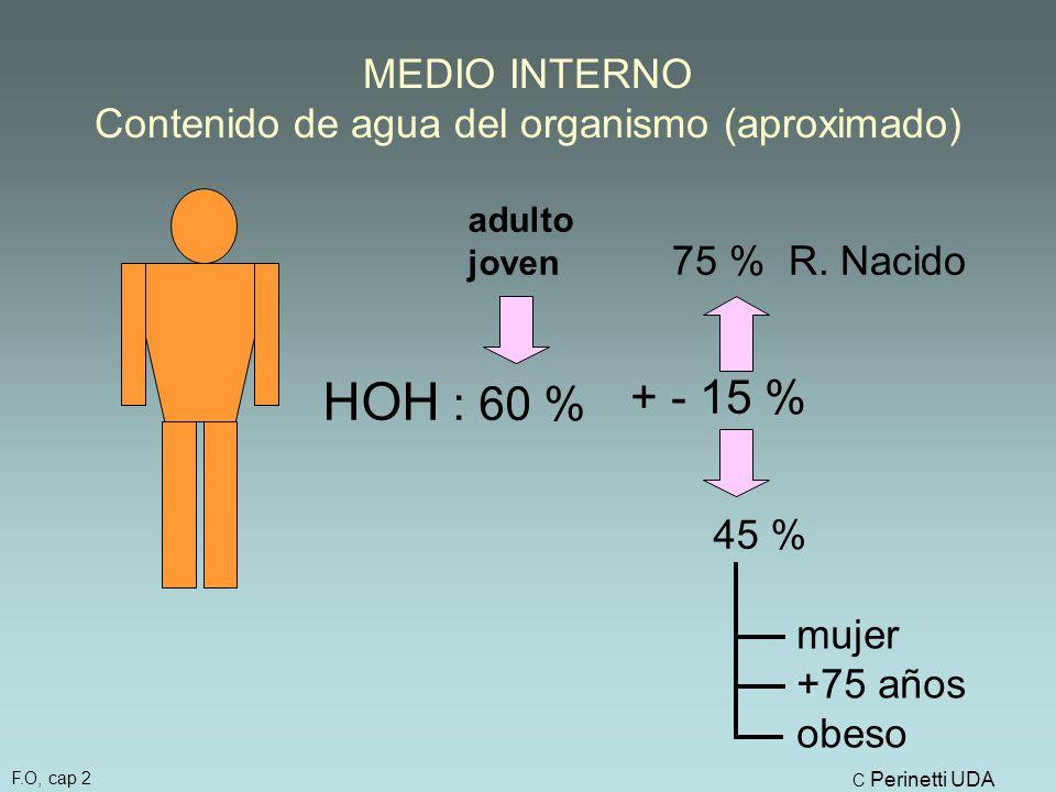 MEDIO INTERNO Contenido de agua del organismo (aproximado)