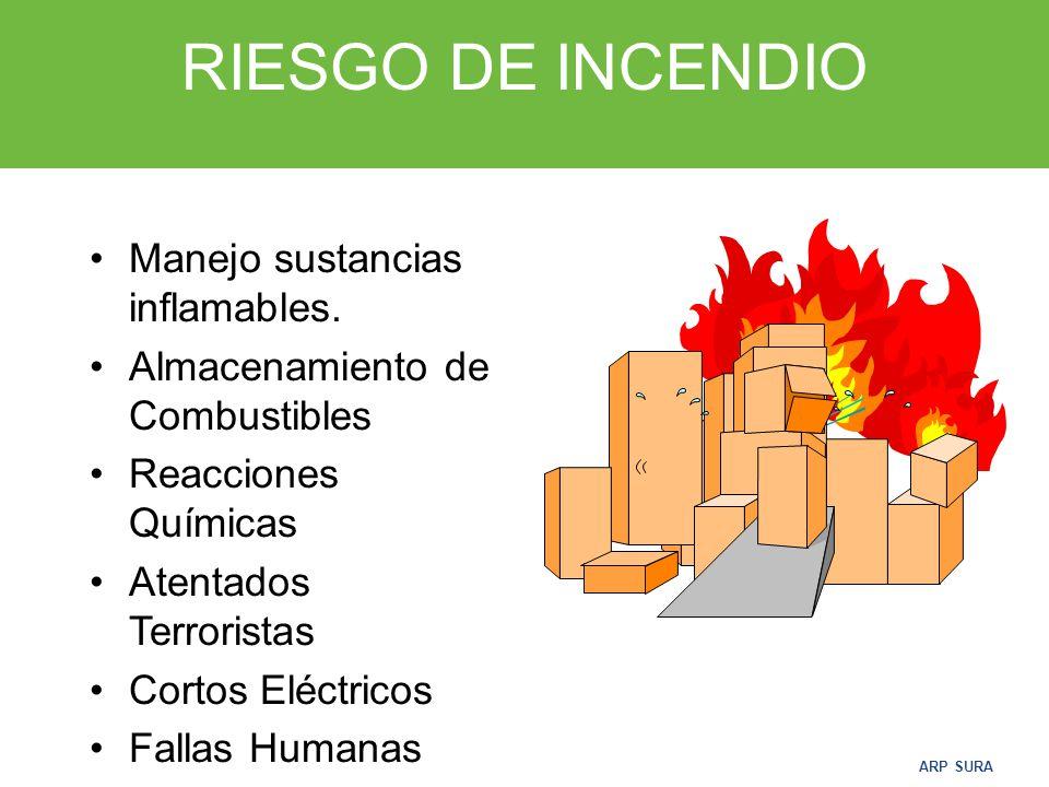 RIESGO DE INCENDIO Manejo sustancias inflamables.