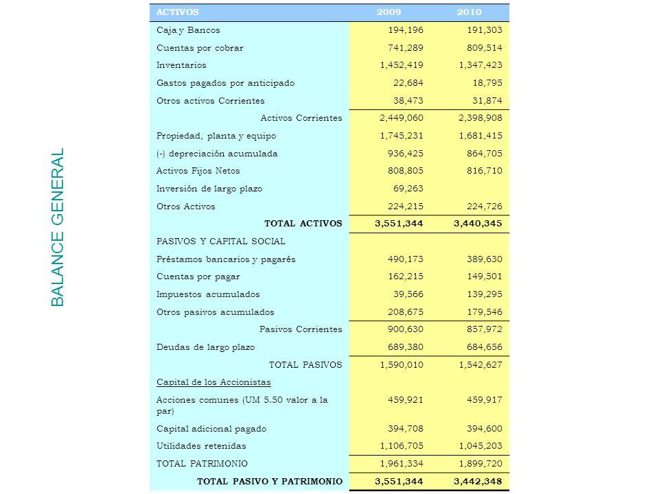 BALANCE GENERAL ACTIVOS 2009 2010 Caja y Bancos 194,196 191,303