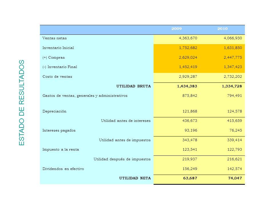 ESTADO DE RESULTADOS 2009 2010 Ventas netas 4,363,670 4,066,930