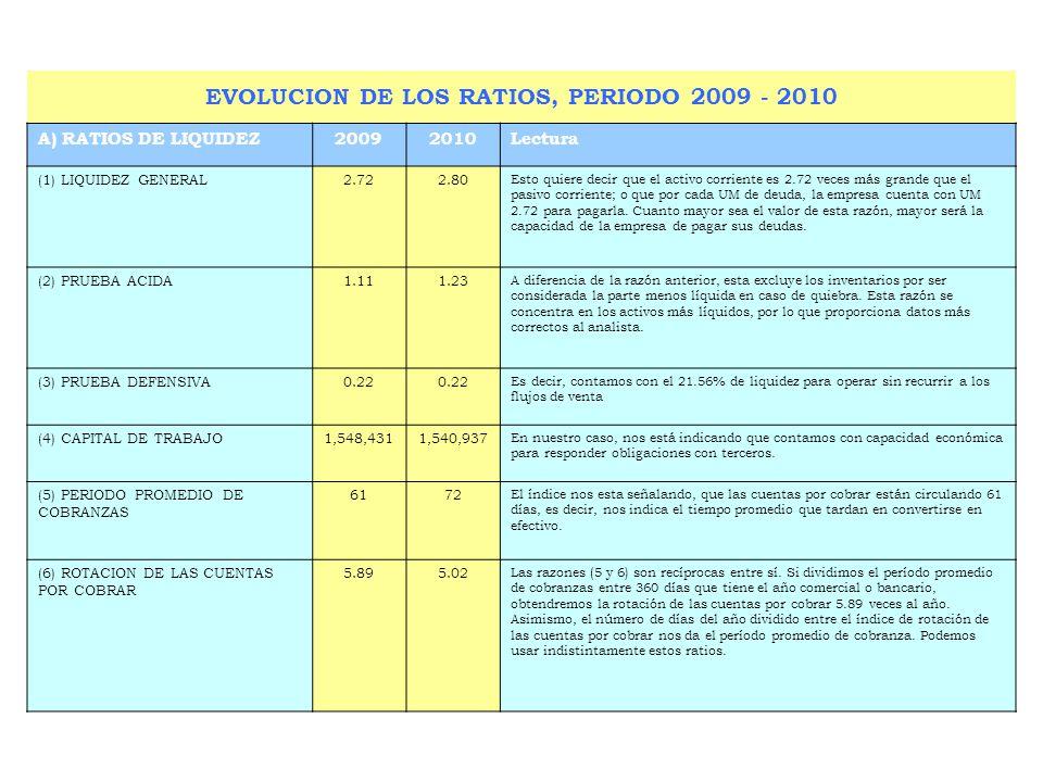 EVOLUCION DE LOS RATIOS, PERIODO 2009 - 2010