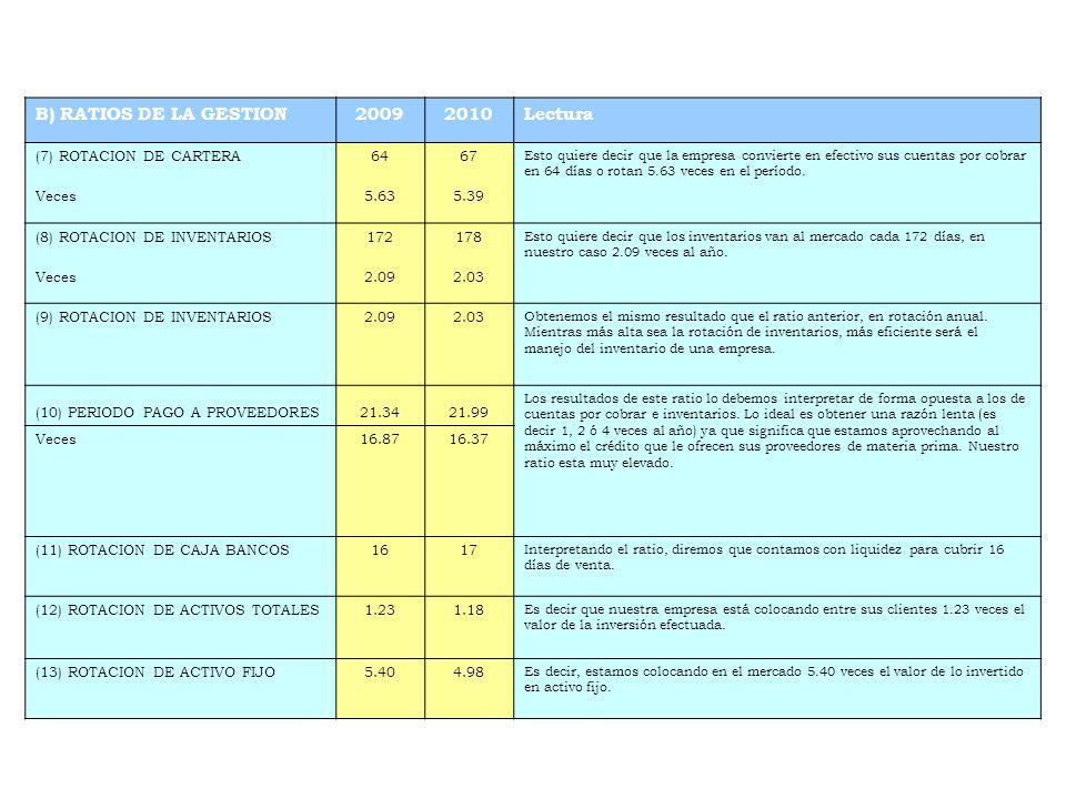 B) RATIOS DE LA GESTION 2009 2010 Lectura (7) ROTACION DE CARTERA 64